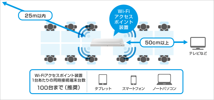 ギガらくWi-Fi ご利用までの流れ