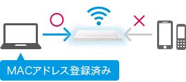 ギガらくWi-Fi 安心・安全のしくみ